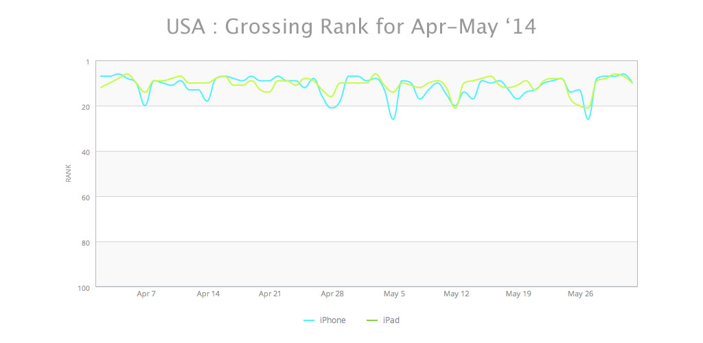 SignEasy Grossing Rank App Store Rank post iOS 7