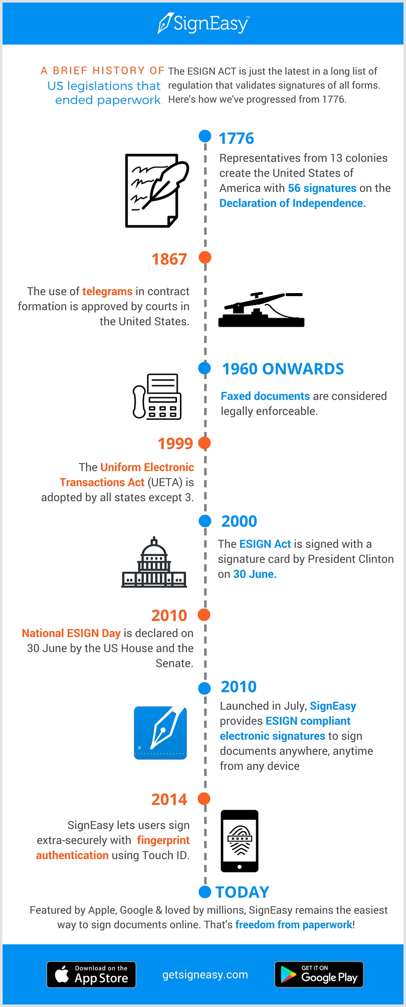 Copy of A brief history of signatures and legality in the US with border